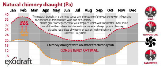 natural chimney draught