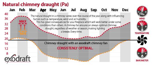 natural chimney draught